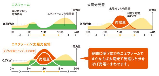 ダブル発電
