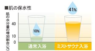 肌の水分量の増加割合が、通常入浴の10%に比べてミストサウナ入浴だと41%になります。